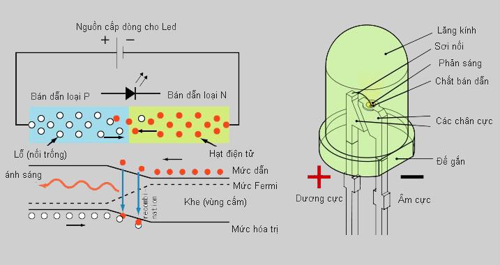 Cấu tạo đèn LED